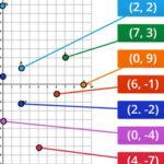Representar las Coordenadas en Plano Cartesiano