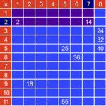 Tablero Multiplicador